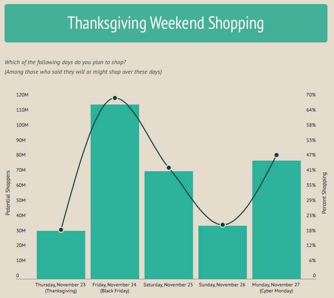 Thanksgiving Weekend Shopping Poll